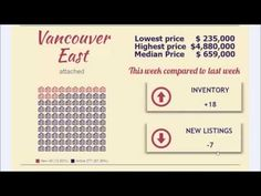 Morning real estate market update for Vancouver and Richmond.