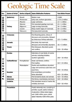 Geologic Time Scale with events Earth Science Lessons, Earth And Space Science, Science For Kids, Life Science, Science And Nature, Science Experiments, Summer Science, Science Facts, 8th Grade Science