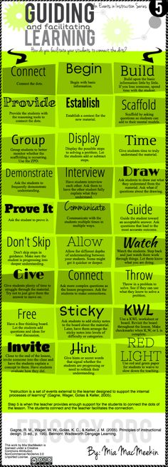 Guiding and Facilitating Learning Infographic-Lots of great ideas for teaching math and higher level thinking