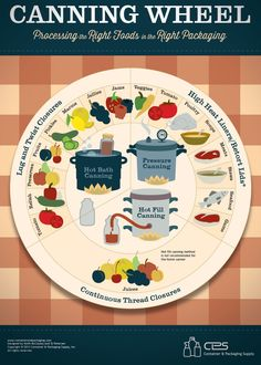 Canning Wheel | Learn how to be self sufficient and other DIY survival tips at survivallife.com #selfsufficiency #survivaldiy #sustainability