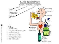 "MAOI's: think, ""Not Pleasant Medications"": Phenelzine sulfate (Nardil)…"