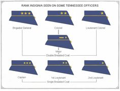 Tennessee badges of distinction are to be marked on sleeves and collars. Badges of distinguished rank, on collar only. Brigadier - General—3 large stars Colonel — 2 large stars Lt. Colonel — 1 large star Major — 1 small star and 1 horizontal bar Captain — 3 small stars 1st Lt. — 2 small stars 2nd Lt. — l small star