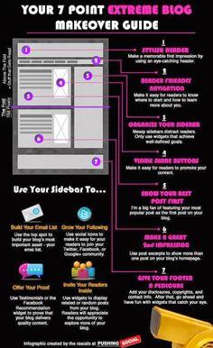7 Panduan Penting Untuk MakeOver Blog (Infografik)