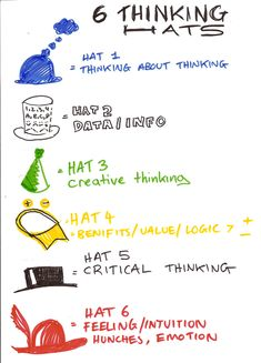 """This Infographic explores the different """"hats"""" of design thinking. More often than not the design process takes time and requires multiple perspectives in order to be successful. Some of the featured hats are """"a critical thinking hat, a feeling/emotion hat, a data information hat"""" The infographic uses """"holding up pants"""" as the concept and a """"belt/bow"""" as the idea. Although there isn't any statistics to this infographic it is a great visual of the basics of design thinking."""