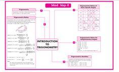 QUICK REVISION CBSE CLASS 10 MATHEMATICS Roots Of Quadratic Equation, Arithmetic Progression, Coordinate Geometry, Line Math, Marking Scheme, Decimal Number, Real Numbers, Math Formulas, Trigonometry