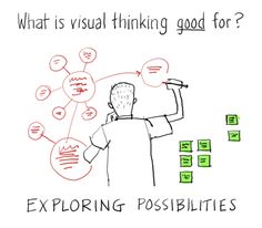 Visual thinking is good for exploring possibilities.