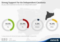 After the #Scottish #referendum, also Catalonia's government decided to promote a referendum for its independence. However, differently from #Scotland, it seems that in #Catalonia there is a higher chance of victory of the #separatists.