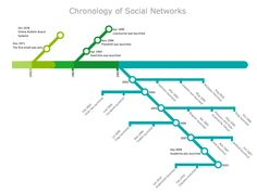 Chronology of Social Networks - ConceptDraw Samples | Maps - Metro
