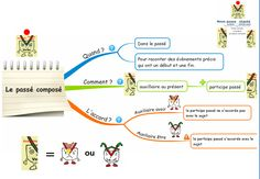 mind map for vocabulary German Grammar, French Grammar, French Teacher, Teaching French, Mind Maping, Grammar Posters, Mental Map, French Worksheets, French Education