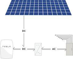 #Powerwall from #Tesla - Energy Storage for a Sustainable Home http://www.teslamotors.com/powerwall Tesla Powerwall