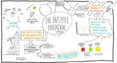 """Enregistrement graphique de la conférence """"Busy bee paradox"""" de Hakan Forss, Agile Tour Lille 2014 par @RomainCouturier"""