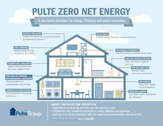 #PulteGroup #Prototyping #Innovative Zero Net Energy #ZNE Home #SolarEnergy https://adalidda.net/posts/5Cr9GbyT4FLqrsRgW/pultegroup-prototyping-innovative-zero-net-energy-home