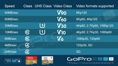 Which SD card is the best for my HERO? GoPro microSD card cheat sheet.