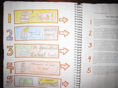 Interactive Notebooks- Story on one side, pictures of main idea on the other for each paragraph