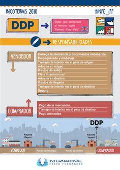 Intfresh News: Infografia: Incoterm 2010 DDP International Relations, International Trade, Supply Chain Logistics, Warehouse Logistics, Industrial Engineering, Freight Forwarder, Digital Strategy, Good To Know, Curriculum