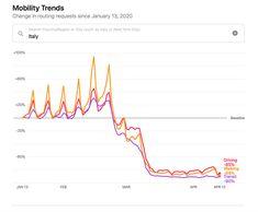 Il rapporto di Apple sulla mobilità durante la pandemia di COVID-19 . Tiziano Caviglia Blog