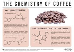 Why is Coffee Bitter? – The Chemistry of Coffee | Compound Interest