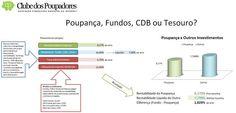 Planilha compara poupança, fundos, CDB e Títulos do Tesouro - Clube dos Poupadores