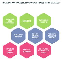 How Thin Tea Works #thintea #detox