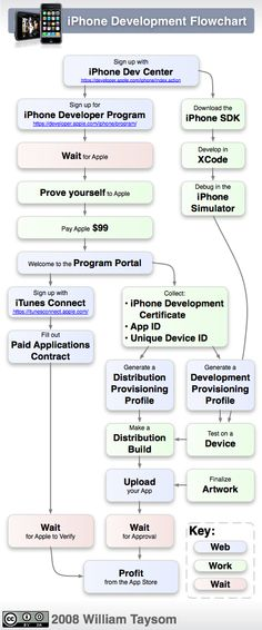 Iphone App Development, Center Signs, Online Courses, Apple Iphone, How To Make