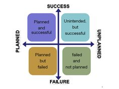Lessons learned quadrants (planning vs success) | Fun Retrospectives