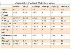 Non-Medifast Brand Foods For Substitution - 3 Fat Chicks on a Diet Weight Loss Community Medifast
