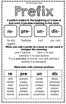 Prefixes and Suffixes Posters - FREEBIE - Vocabulary Mini Anchor Charts Applying Index charts as well as Topographical Maps Teaching Grammar, Grammar Lessons, Teaching Reading, Teaching English, Education English, Teaching Spanish, Kids Education, English Reading, English Writing