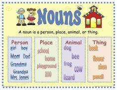 Mrs. Warner's 4th Grade Classroom All parts of speech. lovely ideas