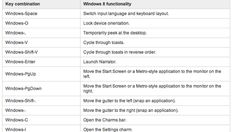 Windows 8 Keyboard shortcuts a useful guide