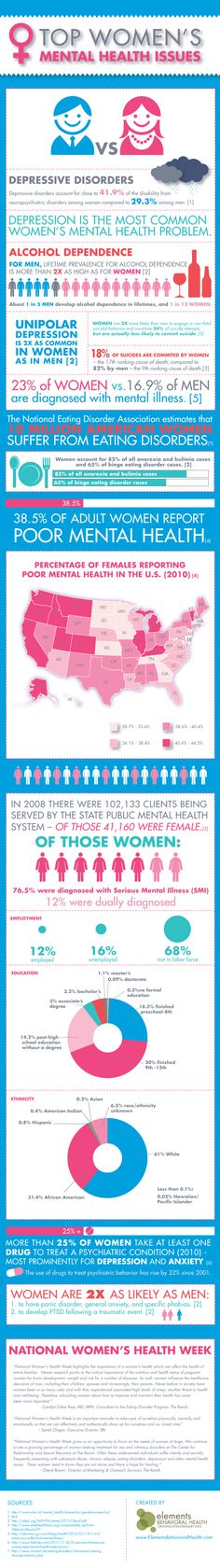 Learn about the major mental health issues that are affecting women!