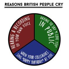 15 Pie Charts That Explain How Awkward British People Are