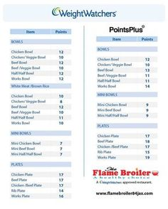 Parks, Weight watchers points chart Source by Weight Watcher Point System, Weight Watchers Points List, Weight Watchers Points Calculator, Weight Watcher Shopping List, Weight Watchers Program, Weight Watchers Meal Plans, Weight Watchers Free, Ww Points Calculator, Weight Watcher Girl