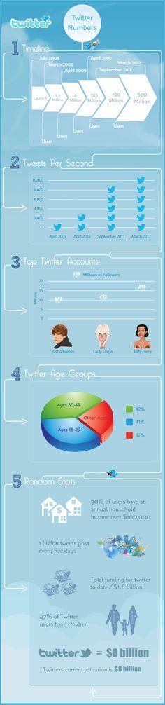 Los números de Twitter #infografia #infographic #socialmedia