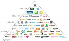 The number of tech unicorns doubled last year.