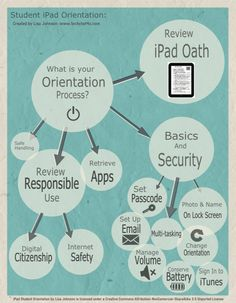 A Visual Guide For Teachers New To Apple iPads @Edudemic. Great resources, thanks for the #Schoology mention!