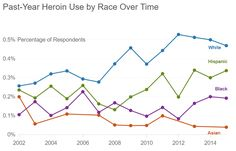 Whites outpace racial groups in their use of heroin, and the disparity in usage is larger than a decade ago.  Past-Year Heroin Use by Race over Time  Source: National Survey on Drug Use and Health (http://recreational-drugs.healthgrove.com/l/57/Heroin#Drug%20Use%20Statistics&s=2AQMIT)