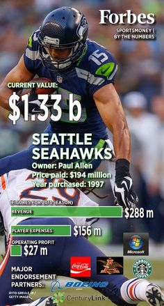 Forbes SportsMoney by the Numbers