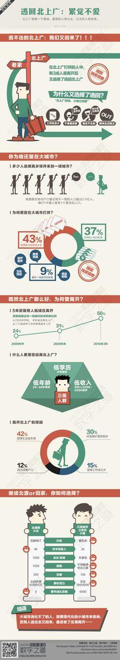 数字之道235期:留在北上广,还是回家乡?-搜狐新闻