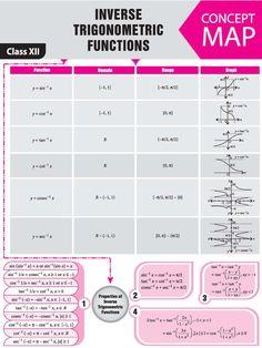 Maths Formulas List, Physics Formulas, Math Formula Sheet, Math Lessons, Chemistry Lessons, Physics Concepts, Maths Solutions, Math Notes, Physics And Mathematics
