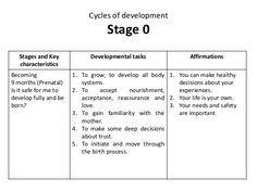 Cycles of Developement - Pamela Levin - Transactional Analysis Self Discovery, Inner Child, Child Development, Acceptance, Counseling, Growing Up, Affirmations, Psychology, Motivation