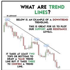 It's fundamental that you understand the basic concepts of trading in order to understand how the market behaves📈 trendlines and support/resistance zones are the main things that you need 🔥 . Trading Quotes, Intraday Trading, Stock Trading Strategies, Forex Trading Tips, Candlestick Chart, Trade Finance, Stock Analysis, Stock Charts, Stock Market