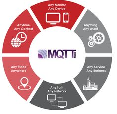 Iot MQTT MQTT: Get started with IoT protocols MQTT is a machine-to-machine, Internet of Things connectivity protocol. It is an extremely lightweight publish-subscribe communication model, useful for connections in remote locations where a small code footprint is the order of the day.