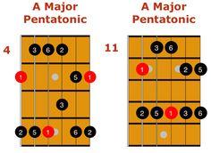 major pentatonic scale 1