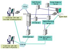 Software System Architecture Diagram  #conceptualarchitecturalmodels Pinned by www.modlar.com