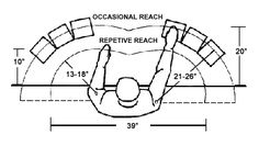 reach ergonomics - Google Search