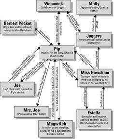 essay on great expectations Character Map Enrichment Activities, Book Activities, Great Expectations Characters, The Big Read, Message Bible, London Friend, Plot Outline, Ap Literature, Character Map