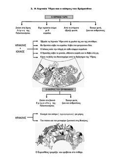 Ιστορία Γ' Δημοτικού Σχεδιαγράμματα Μαθημάτων Special Education, Greek, Greek Language