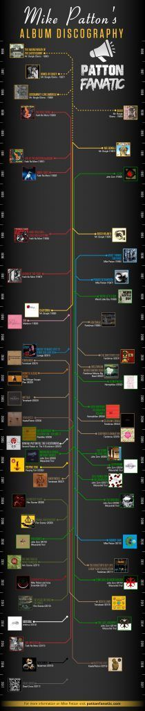 Infographic of the Mike Patton Album Discography