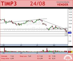 TIM PART S/A - TIMP3 - 24/08/2012 #TIMP3 #analises #bovespa