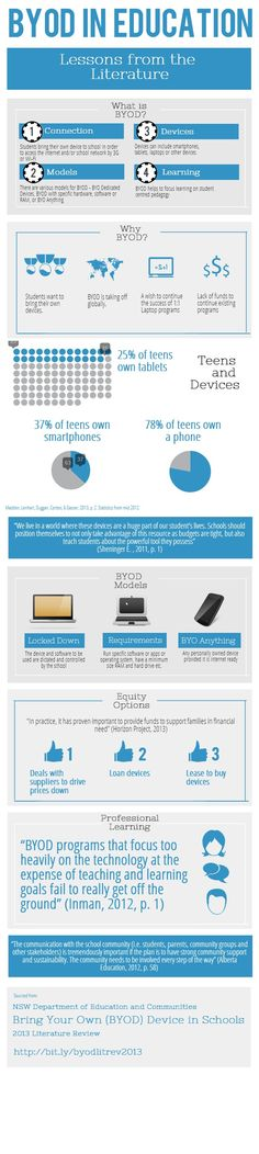 NSWDEC BYOD Literature Review: BYOD in Education | @Piktochart #infographic #edtech